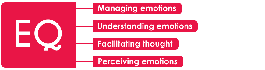Emotional Intelligence Cycle